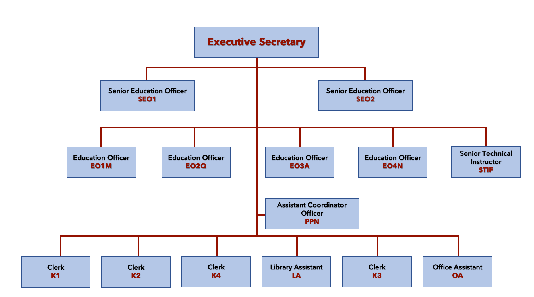 English Ver_BDNAC Sec Org Structure_2020.png