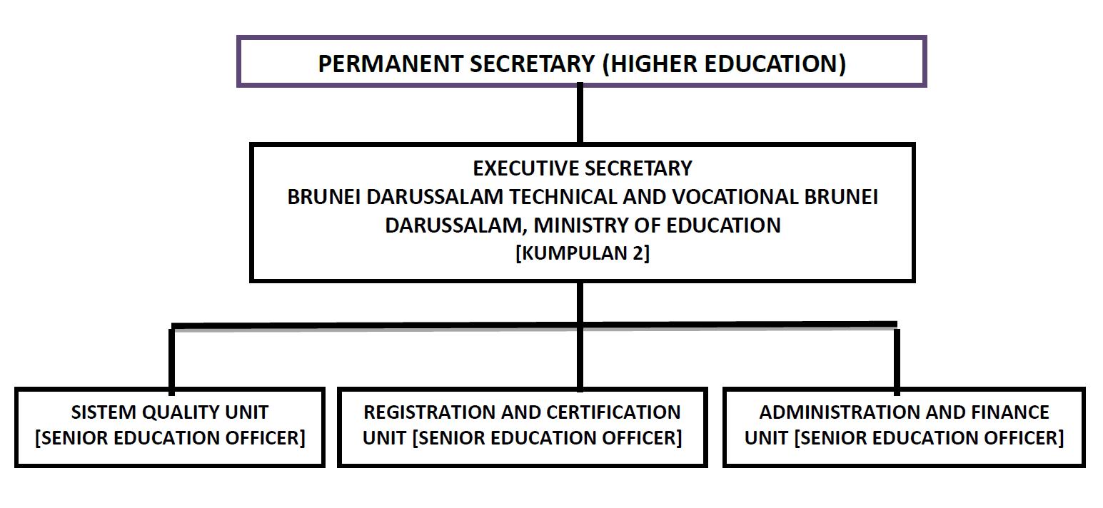 Ministry Of Education Brunei Darussalam Secretariat Of Brunei